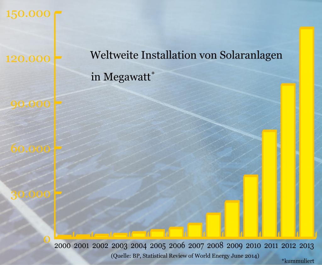 Solaranlagen-weltweit