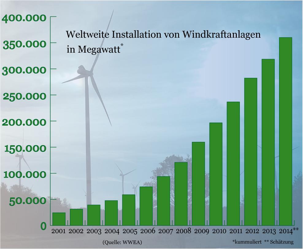 Windenergie weltweit