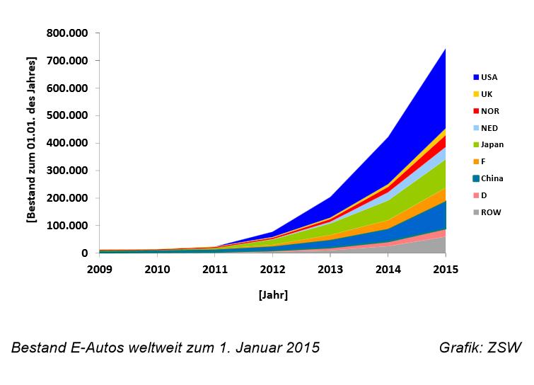 Elektroautos Grafik ZSW
